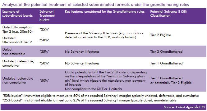 Solvency II chart