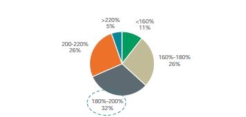 survey chart 7