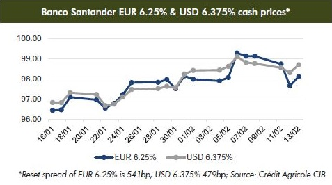 SantanderPrices