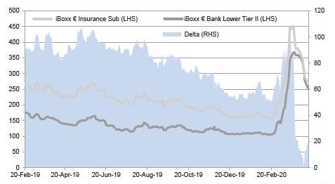 Insurance Graph web